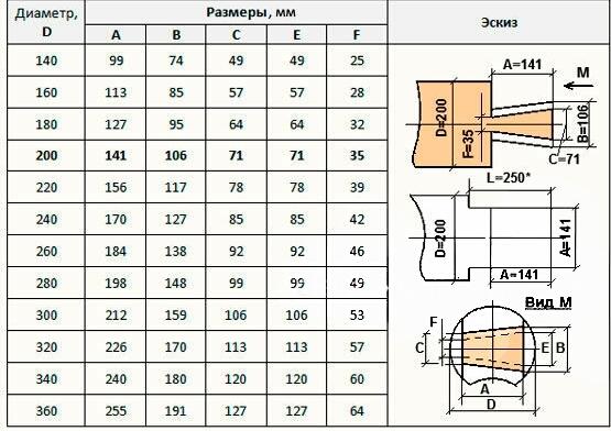Рекомендуемые размеры угловых бревенчатых соединений в лапу.