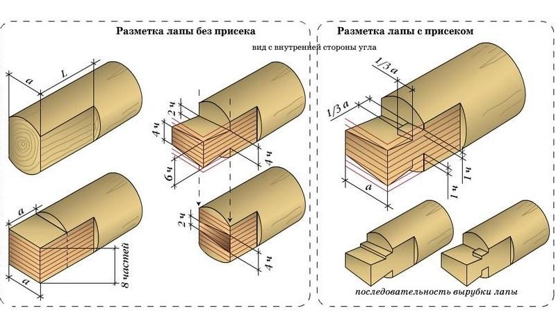 Схема рубки бревен в лапу