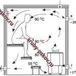 ustroistvo-ventiliatcii-v-bani