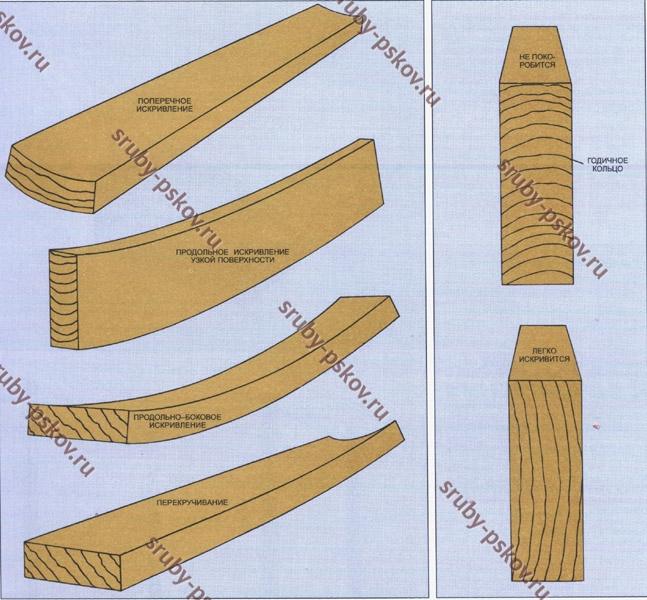 Прочность древесины